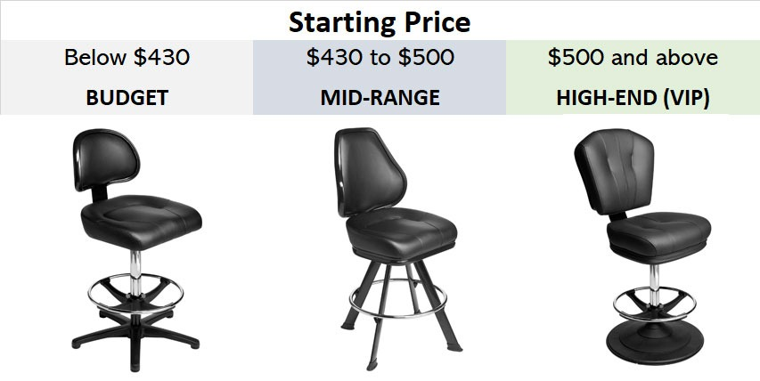 price table for casino chairs